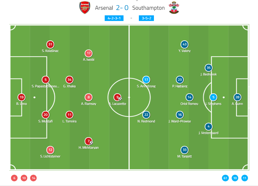 Arsenal-Southampton-Tactical-Analysis-Analysis-Statistics