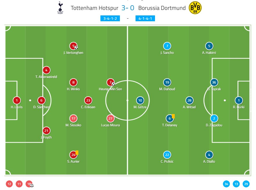 Tottenham Borussia Dortmund UEFA Champions League 2018/19 Tactical Analysis Statistics