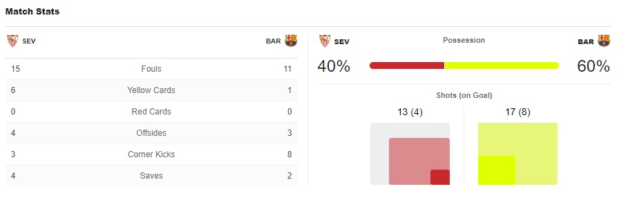 La Liga 2018/19 Sevilla Barcelona Tactical Analysis Statistics