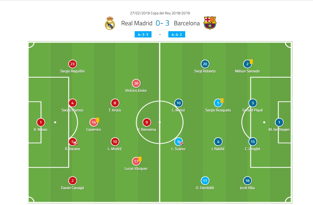 Copa del Rey 2018/19 Real Madrid Barcelona Tactical Analysis Statistics