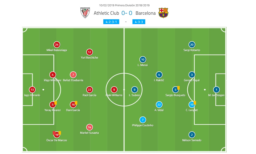 Barcelona Athletic Bilbao Tactical Analysis La Liga