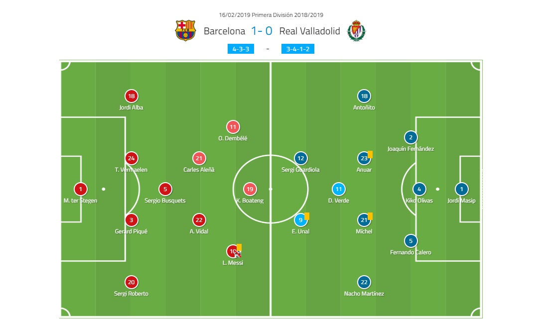 La Liga Barcelona Valladolid Tactical Analysis Statistics