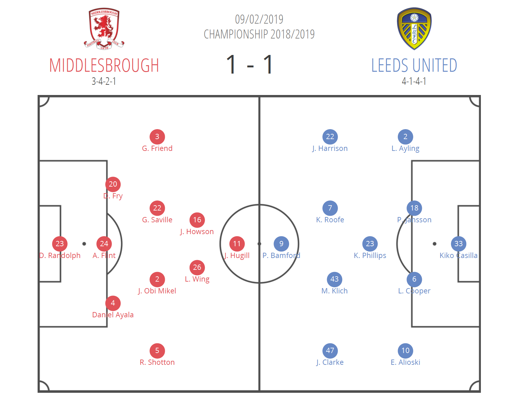 Leeds Middlesbrough EFL Championship Tactical Analysis Statistics
