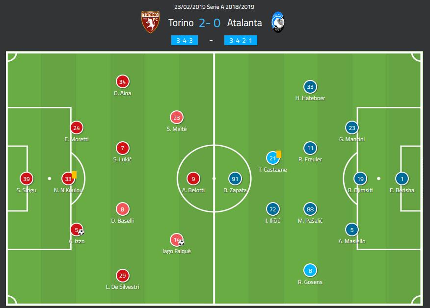 Torino Atalanta Serie A Tactical Analysis Statistics