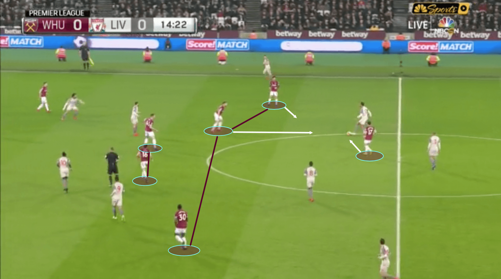 West Ham Liverpool Tactical Analysis Statistics