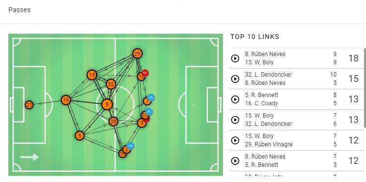 Leander Dendoncker Wolves English Premier League Tactical Analysis Statistics