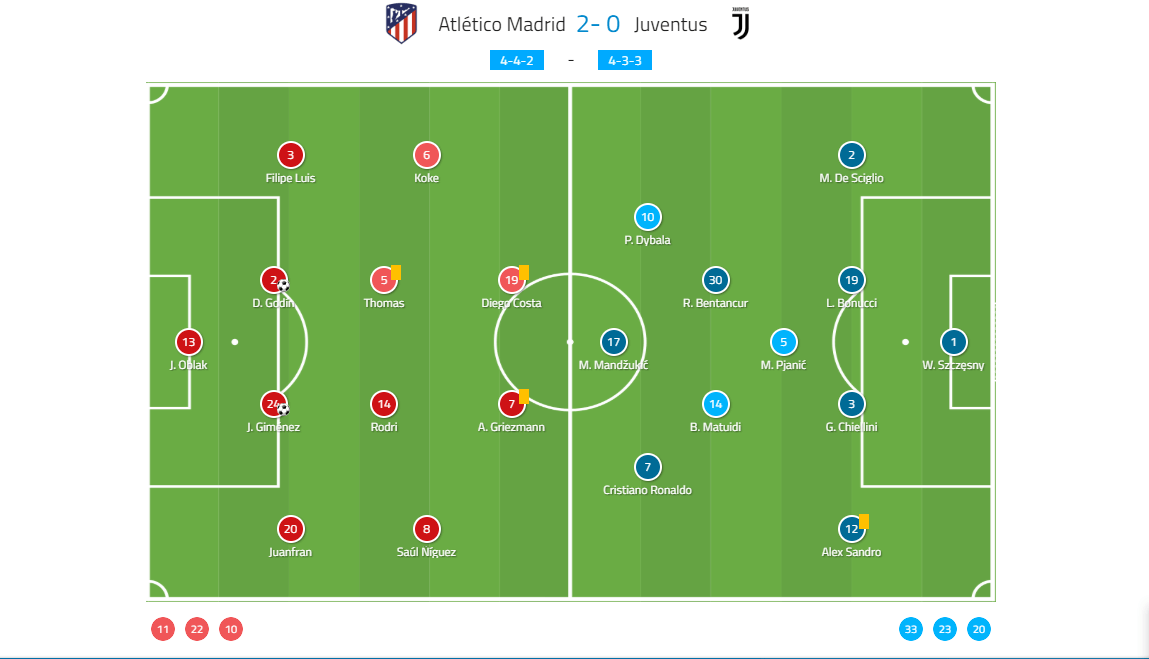 Champions League Atletico Madrid Juventus Tactical Analysis Statistics