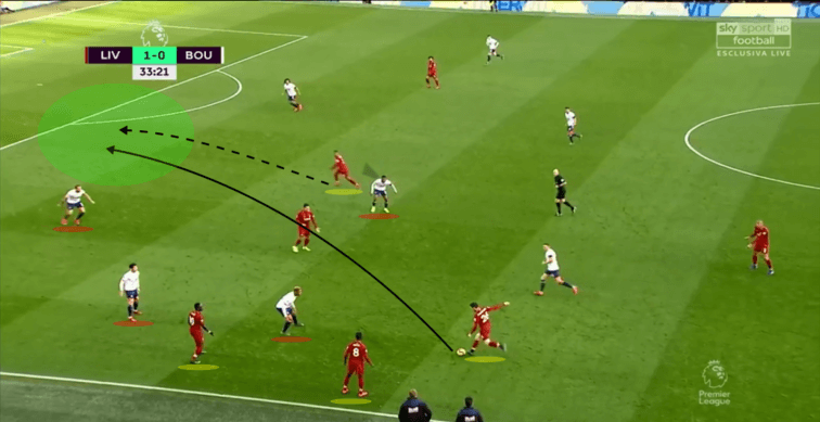 Liverpool-Bournemouth-Tactical-Analysis-Analysis-Statistics