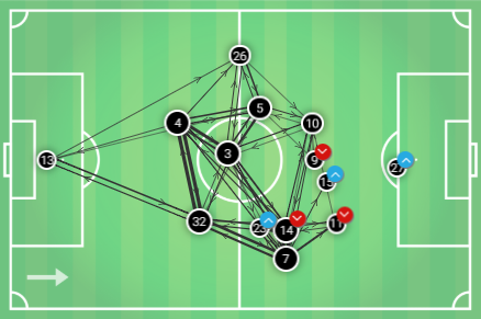 Premier League Manchester United Liverpool Tactical Analysis Statistics