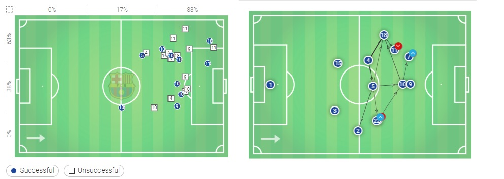 Champions League Barcelona Lyon Tactical Analysis Statistics