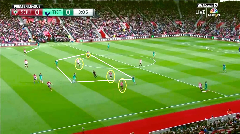 Southampton vs Tottenham Premier League 2018/19 Tactical Analysis Statistics