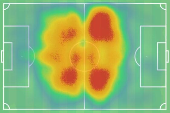 Borussia Dortmund Lucien Favre Tactical Analysis Statistics