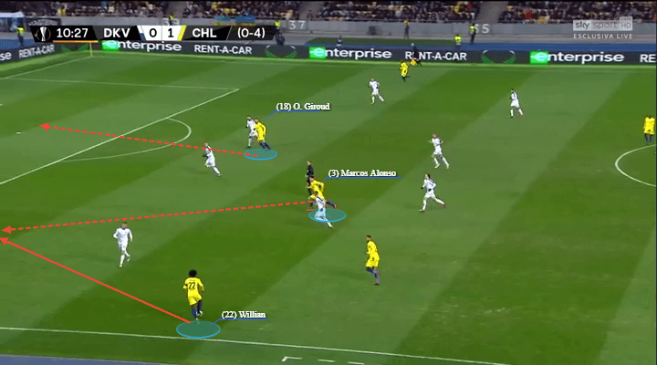 Dynamo Kyiv Chelsea Europa League Tactical Analysis
