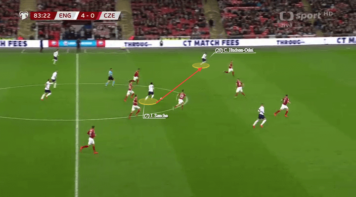 Euro 2020 qualifiers England Czech Republic Tactical Analysis
