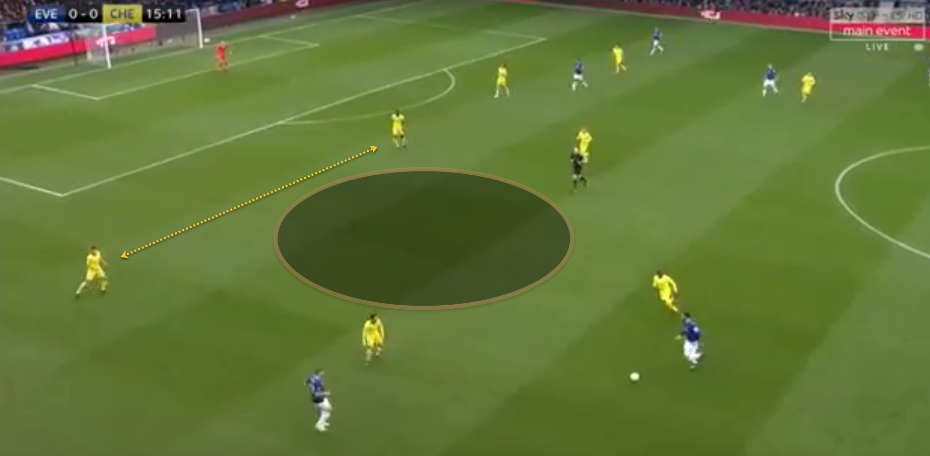 Everton Chelsea Premier League Tactical Analysis