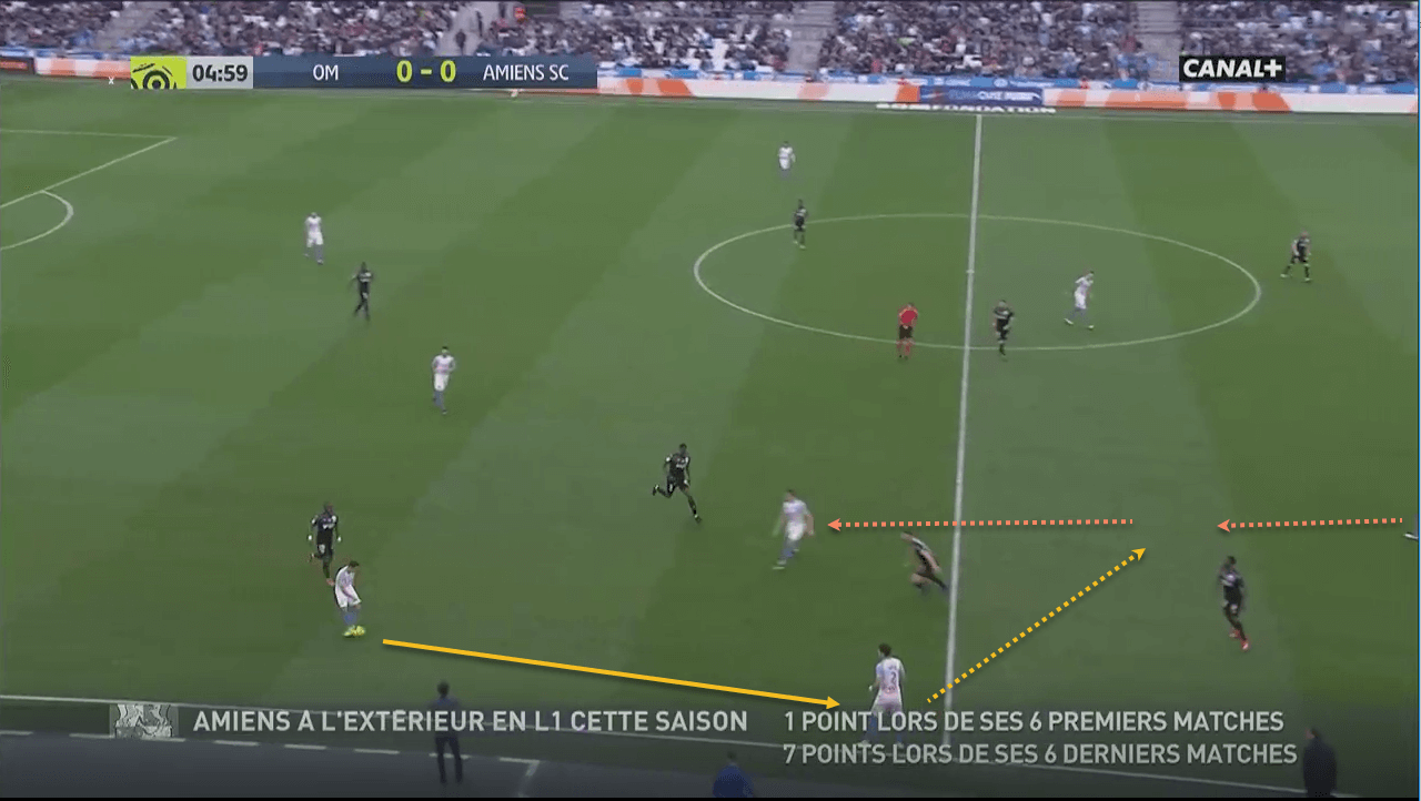 Maxime Lopez Olympique Marseille Tactical Analysis Statistics