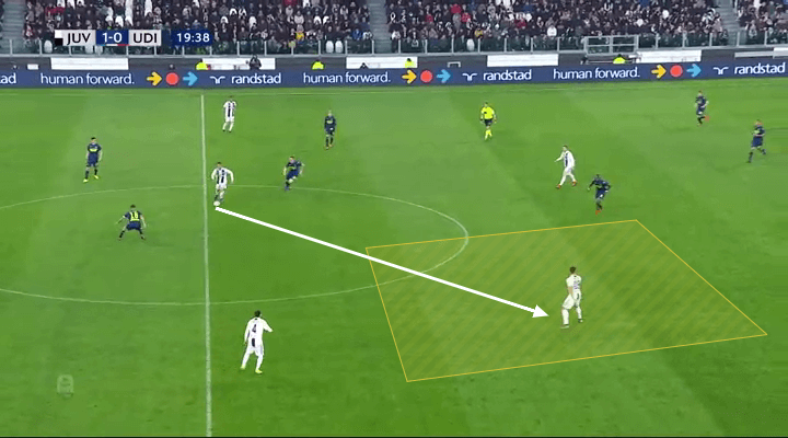 Juventus Udinese Serie A Tactical Analysis Statistics