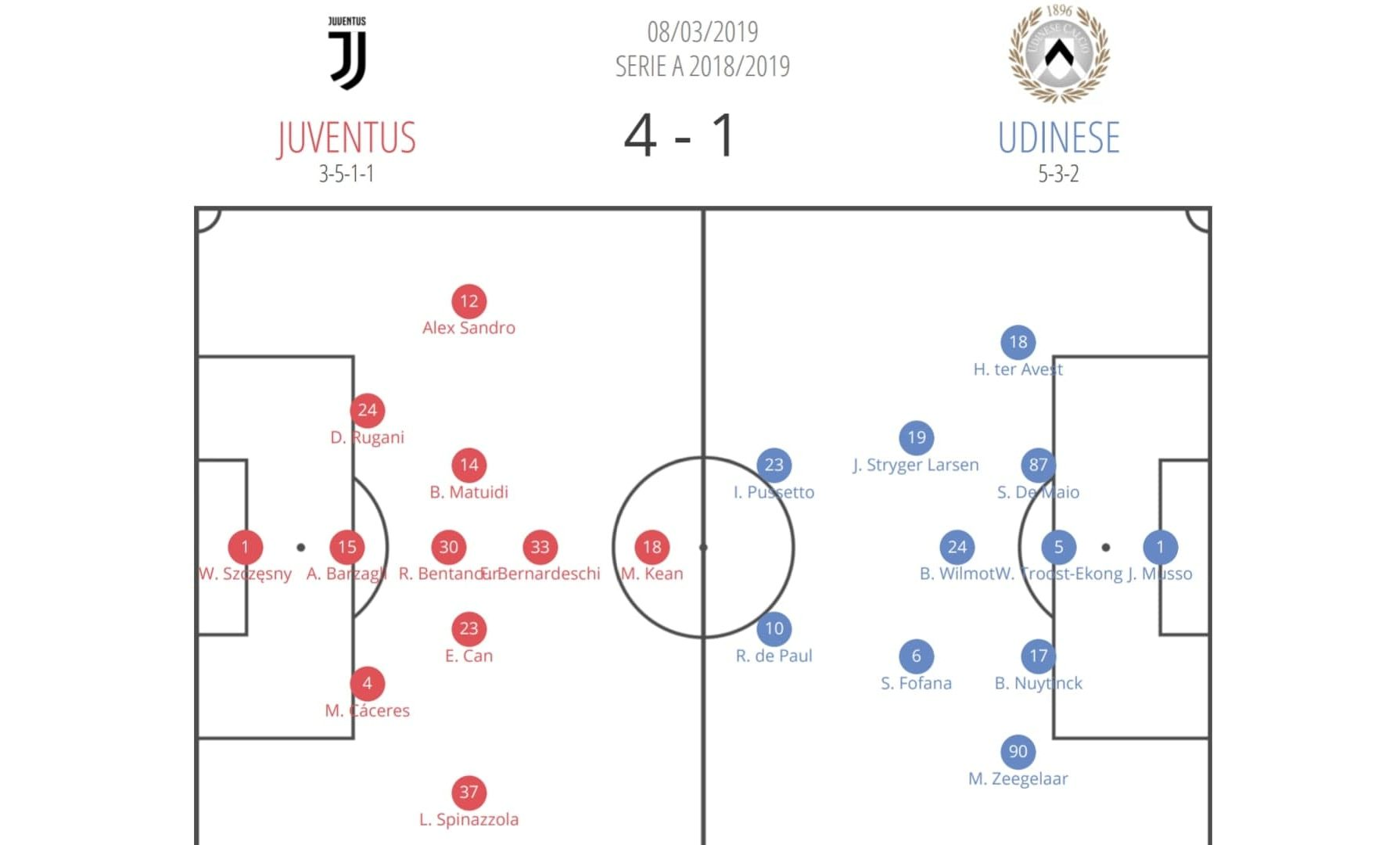Juventus Udinese Serie A Tactical Analysis Statistics
