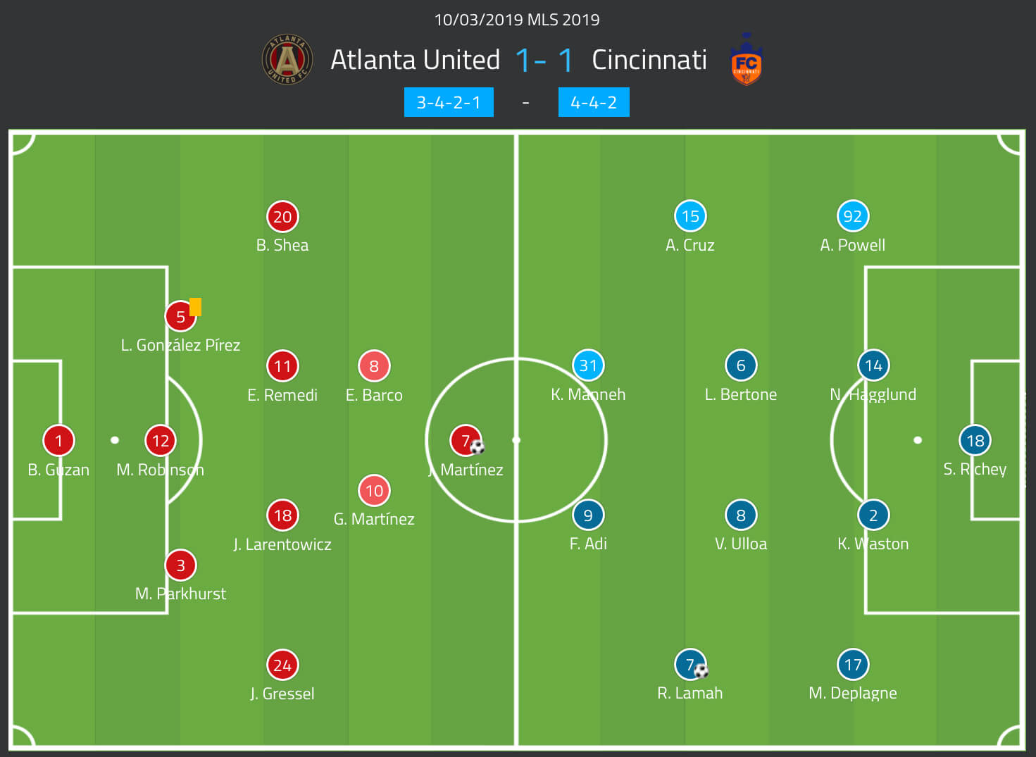 Atlanta United Cincinnati MLS Tactical Analysis