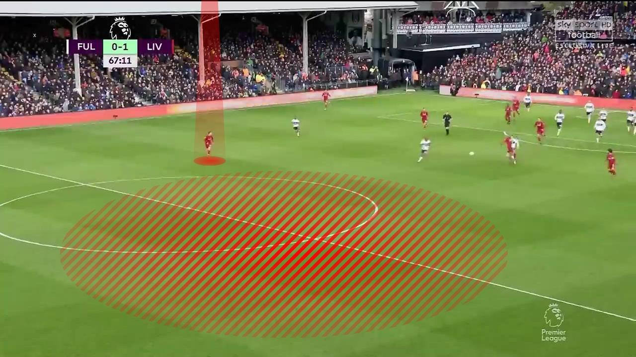 Fulham Liverpool Premier League Tactical Analysis