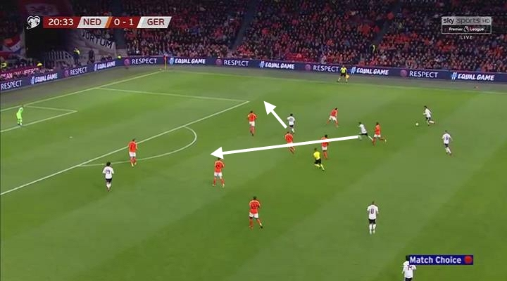 Netherlands Germany UEFA Euro 2020 Qualifiers Tactical Analysis