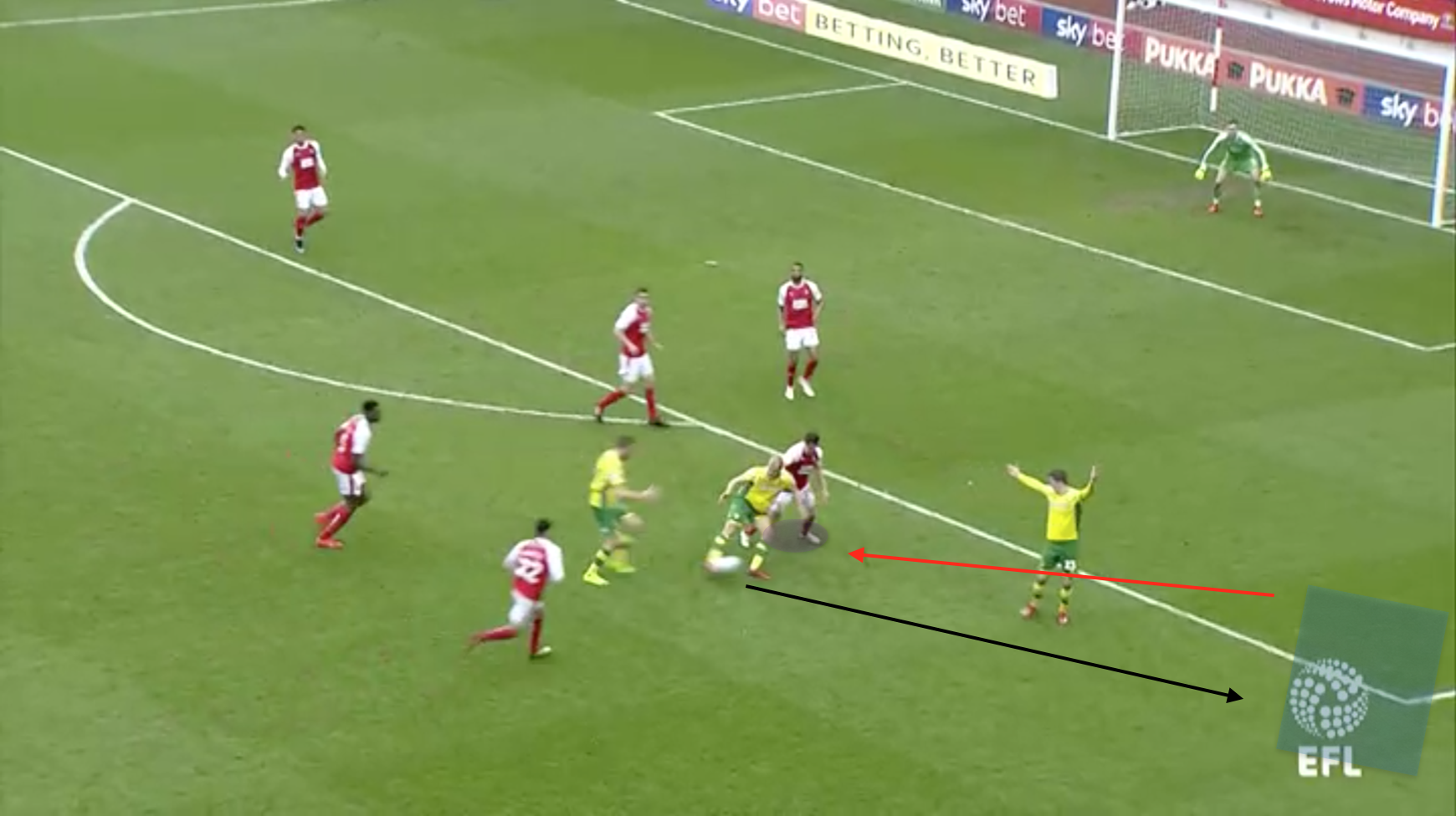 EFL Championship Rotherham Norwich Tactical Analysis