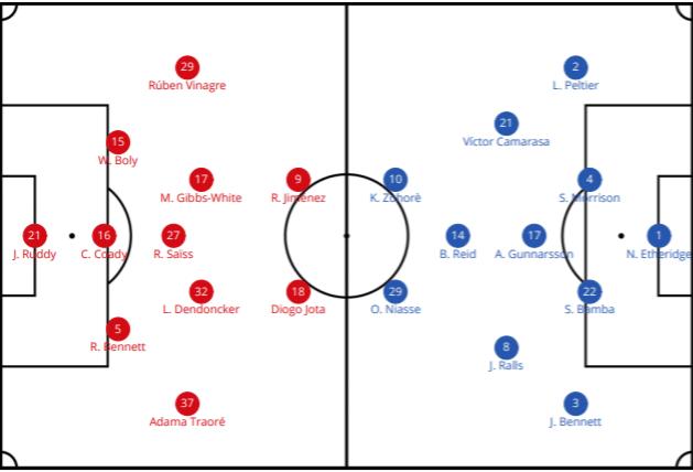 Wolves Cardiff Premier League Tactical Analysis