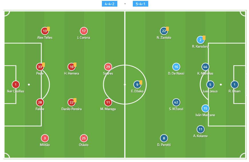 Porto Roma Champions League Tactical Analysis Statistics