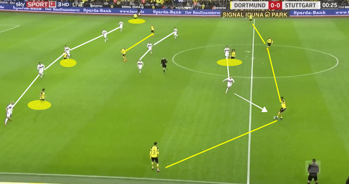 Borussia Dortmund vs VfB Stuttgart Bundesliga 2018/19 Tactical Analysis