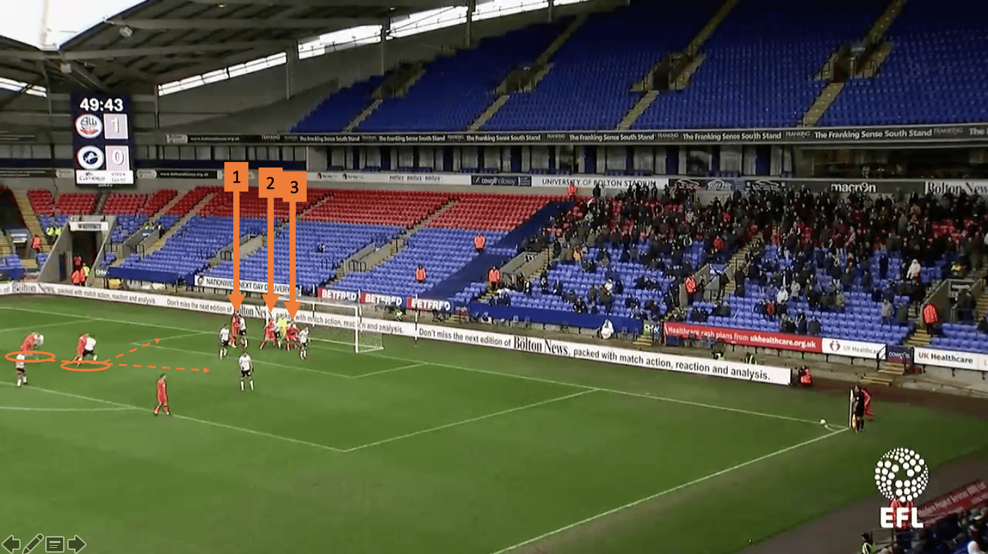 millwall-championship-set-piece-analysis-tactical-analysis-statistics