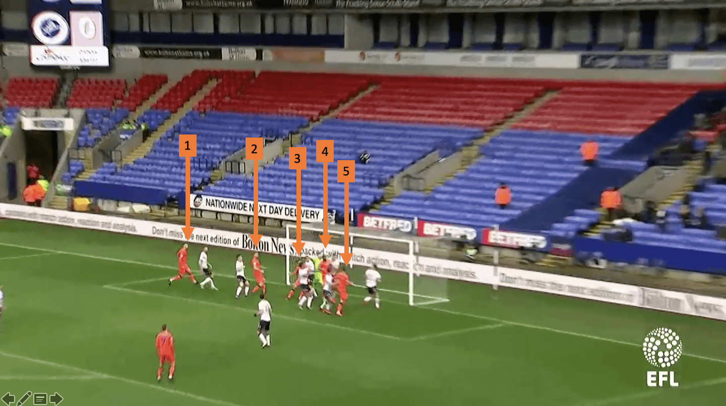 Millwall EFL Championship tactical set-piece analysis statistics