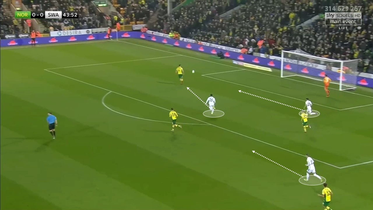 EFL Championship 2018/19: Norwich City Swansea City Tactical Analysis Statistics