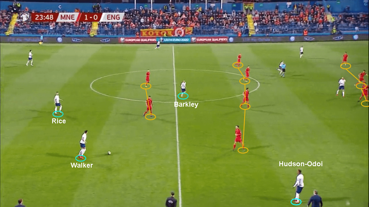 Euro 2020 qualifiers Montenegro England tactical analysis