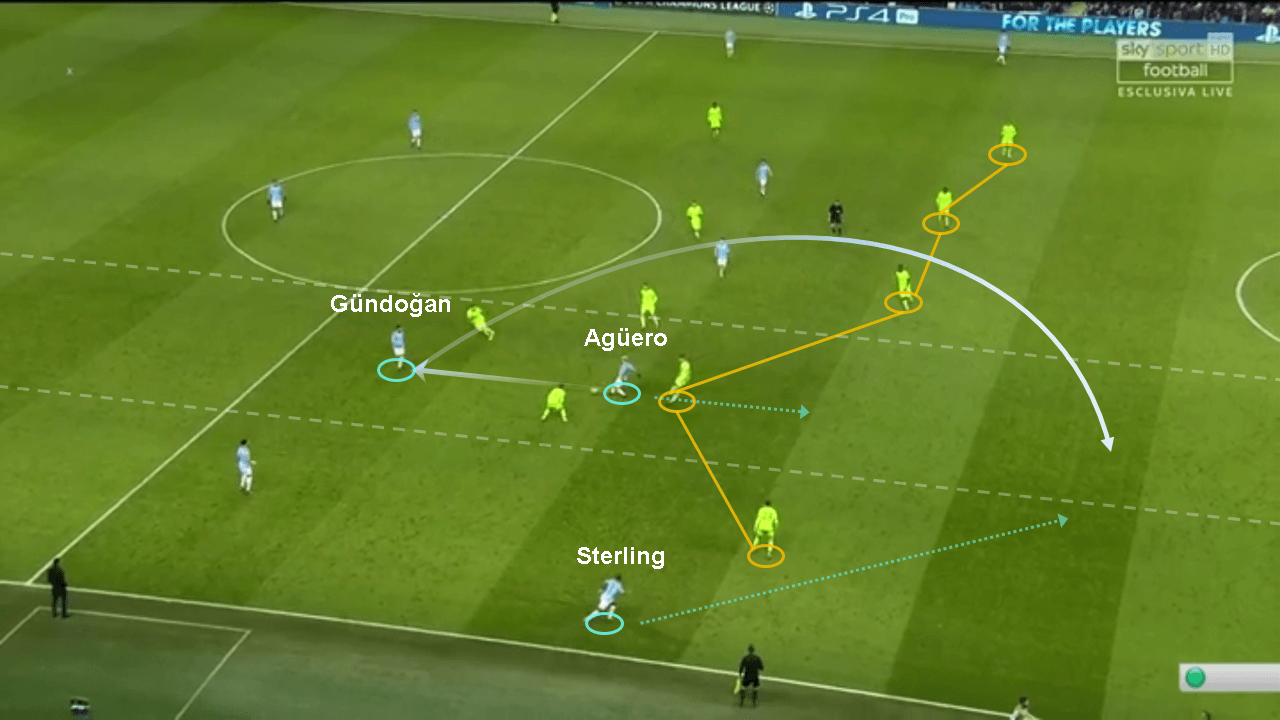 Champions League Manchester City Schalke tactical analysis