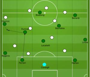 Sassuolo Roberto De Zerbi tactical analysis statistics