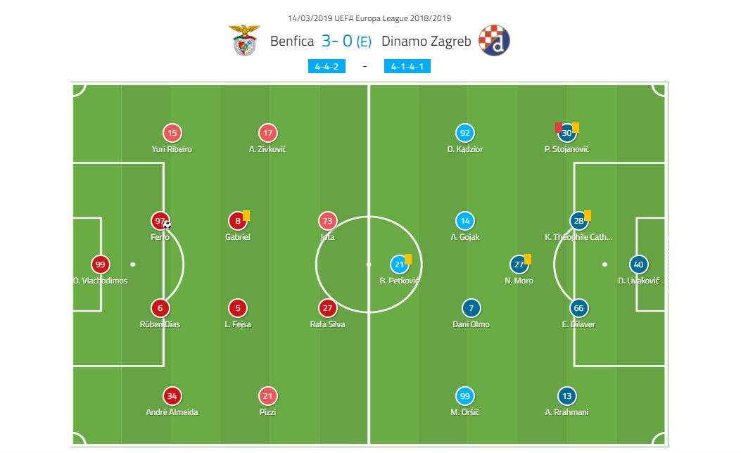 Europa League Benfica Dinamo Zagreb tactical analysis