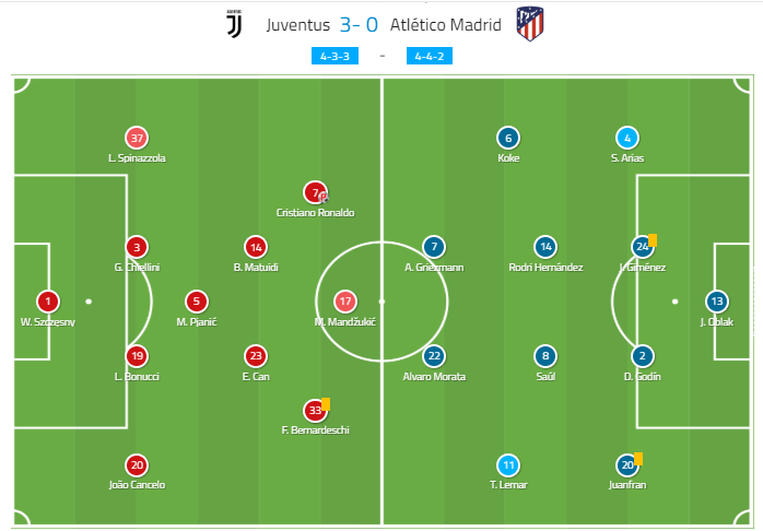 Juventus Atlético Madrid Champions League tactical analysis