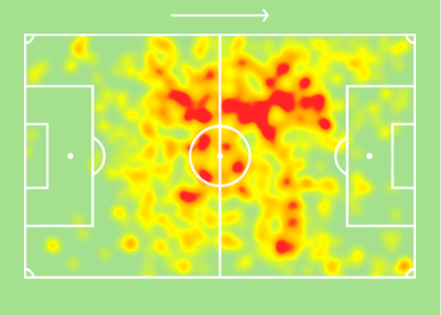 Marcel Keizer Sporting Tactical Analysis Statistics