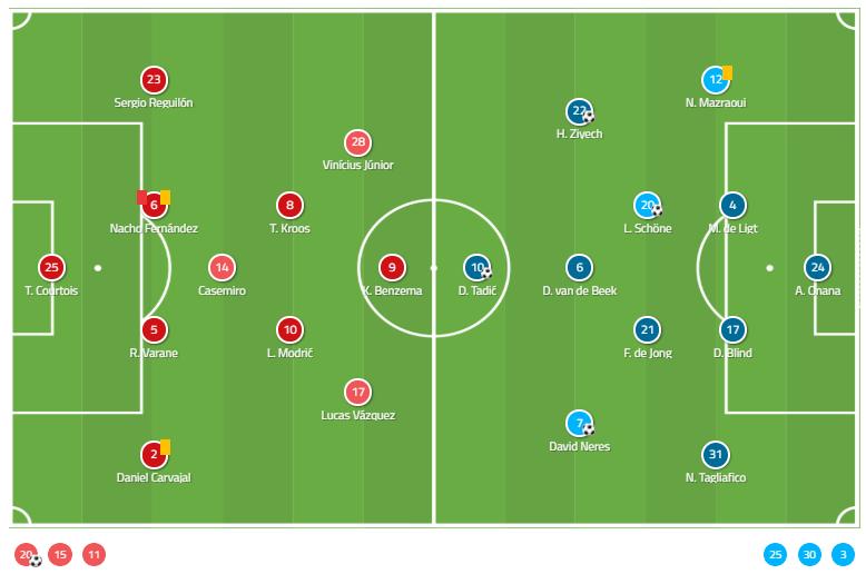 Champions League Real Madrid Ajax Tactical Analysis Statistics