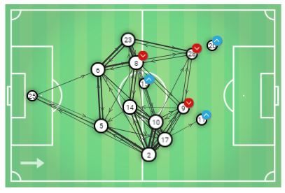 Real Madrid Barcelona Copa del Rey Tactical Analysis Statistics