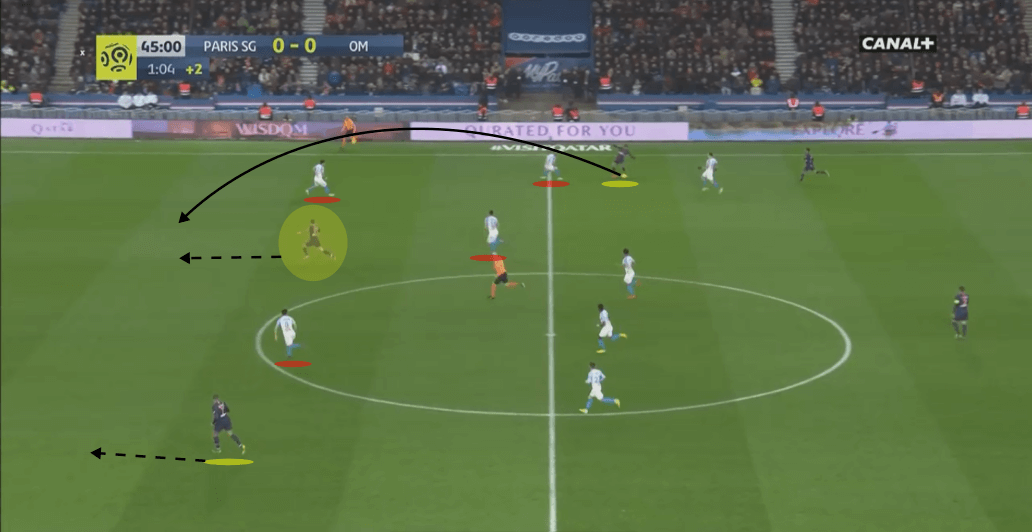 PSG Marseille Ligue 1 Tactical Analysis