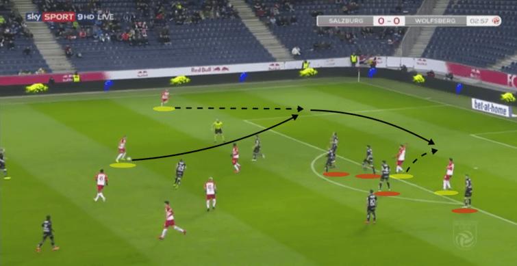 Austrian Bundesliga RB Salzburg Wolfsberger Tactical Analysis Statistics