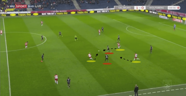 Austrian Bundesliga RB Salzburg Wolfsberger Tactical Analysis Statistics