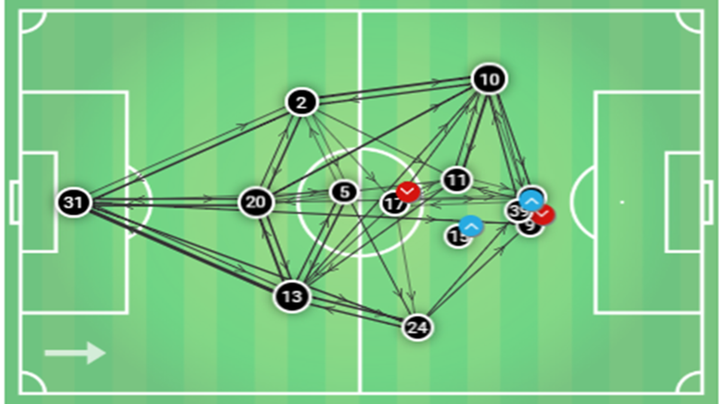 UEFA Europa League Frankfurt Inter 2018/19 Tactical Analysis Statistics