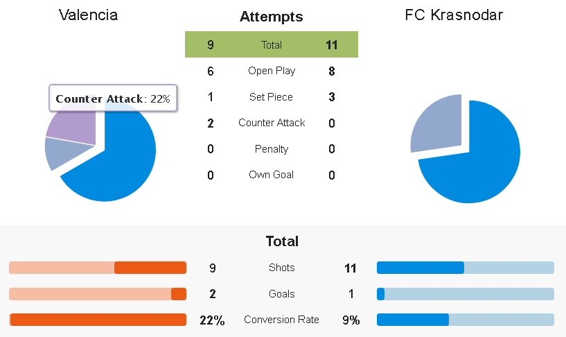 Valencia Krasnodar Europa League tactical analysis statistics