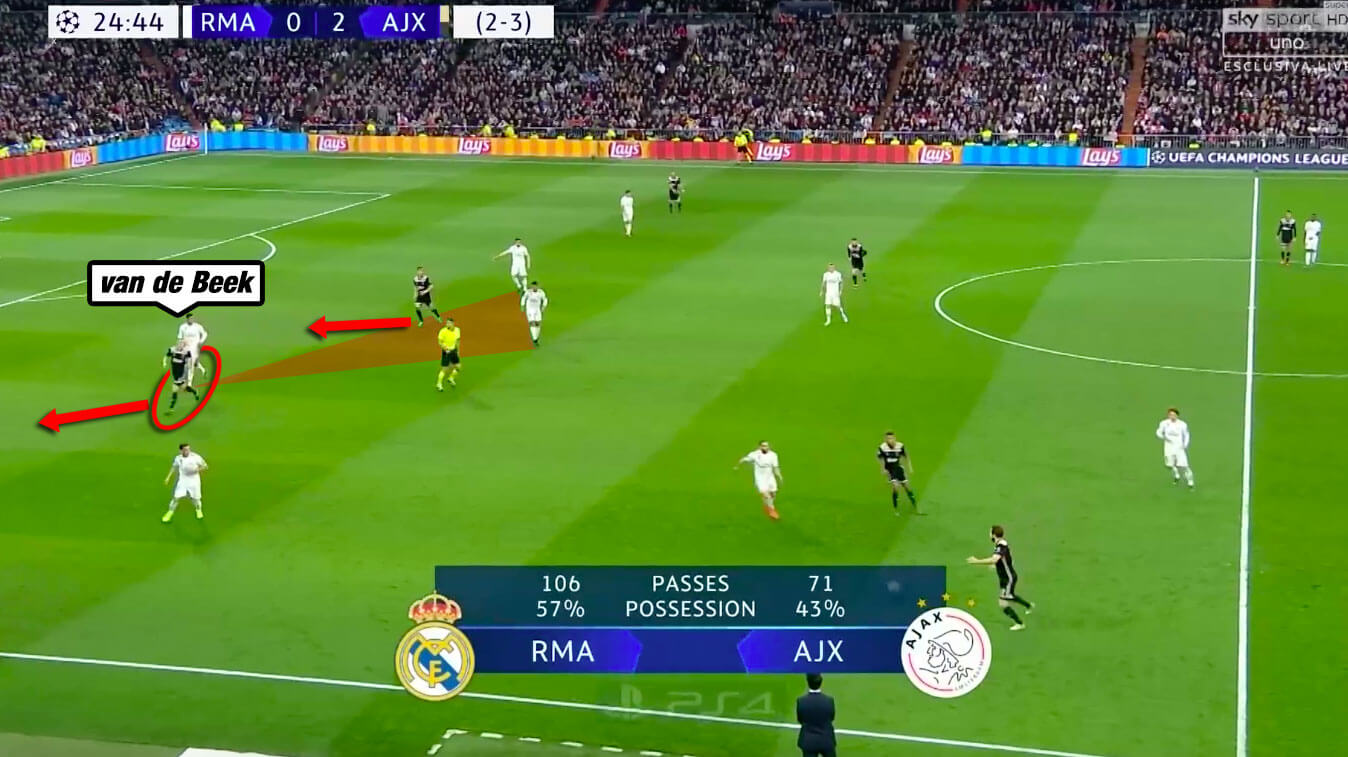 Ajax Real Madrid Champions League Tactical Analysis Statistics