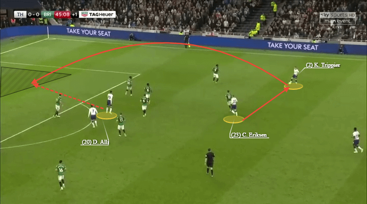 Champions League 2018/19 Tactical Analysis Statistics: Tottenham vs Ajax