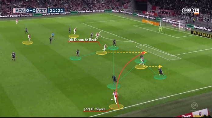 Tactical Analysis Hakim Ziyech Ajax Analysis Statistics