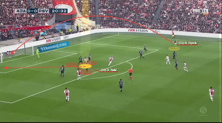 Ajax PSV Eindhoven Eredivisie Tactical Analysis