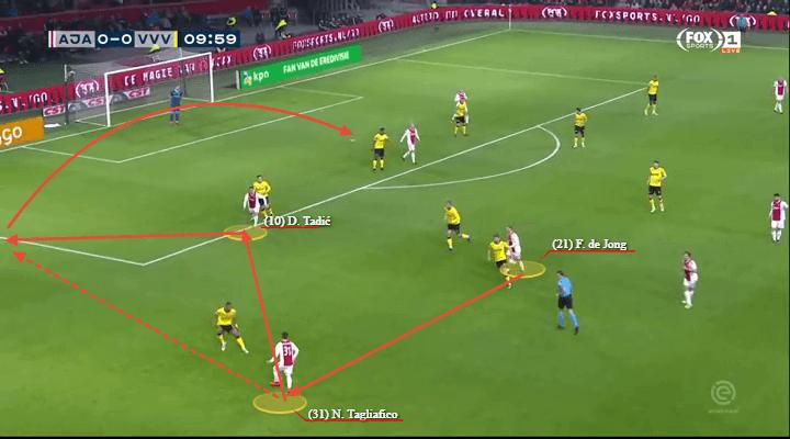 Champions League 2018/19 Tactical Analysis Statistics: Tottenham vs Ajax